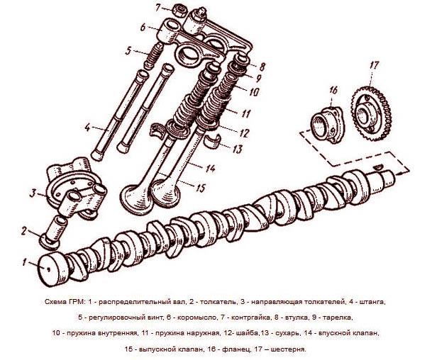 Газораспределительный механизм двигателя
