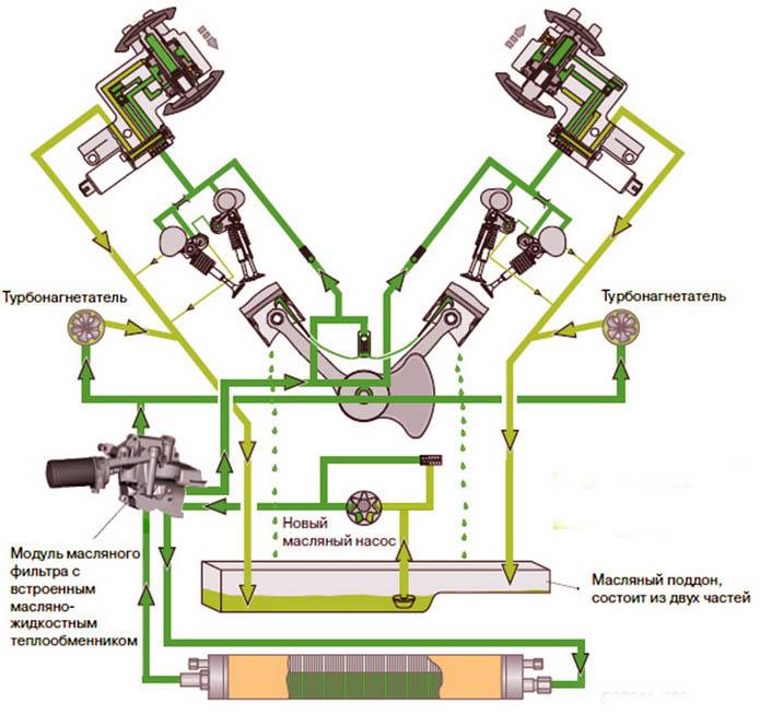 принцип работы системы смазки двигателя