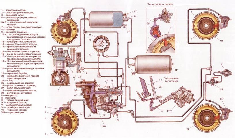 устройство тормозной системы