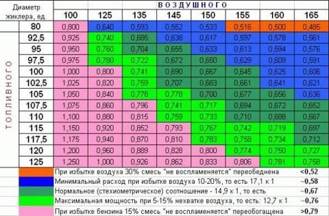 Таблица жиклеров карбюратора солекс 21083