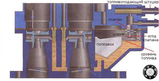 игольчатый клапан карбюратора ваз 2109 устройство