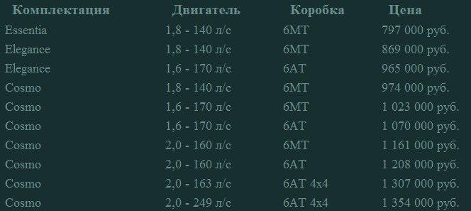 Опель Инсигния 2014 комплектации