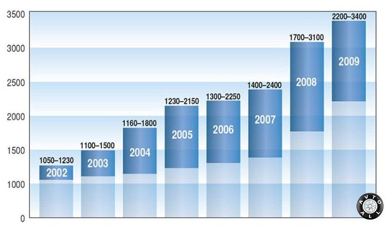 Разброс цен на автомобили Hummer H2