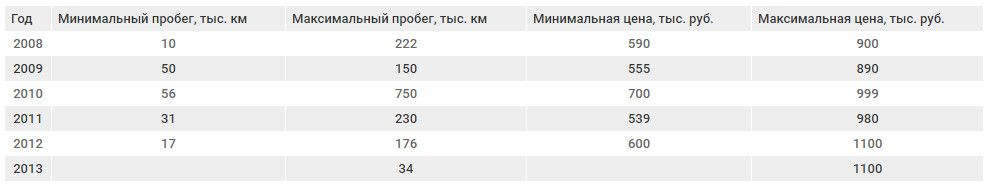 ford kuga цены