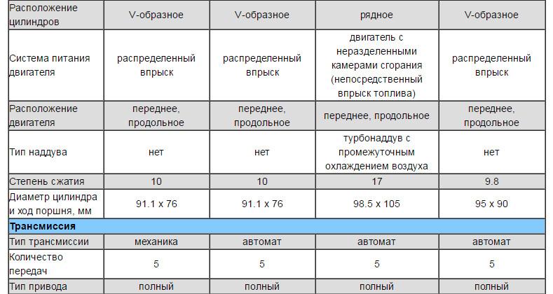 Технические характеристики Паджеро 4