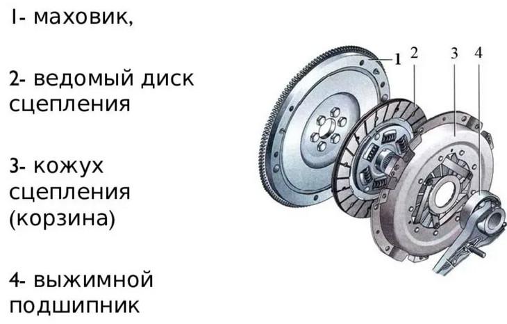 механическое сцепление автомобиля