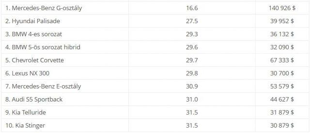Рейтинг скорости продаж б/у автомобилей в США за февраль 2021 года