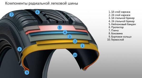 Диагональная и радиальная: какая конструкция корда автомобильных шин лучше?